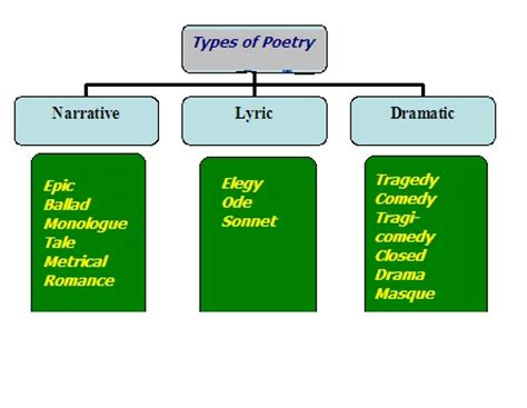 An essay on dramatic poetry pdf